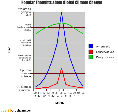 Global warming: temporal patterns of public opinion