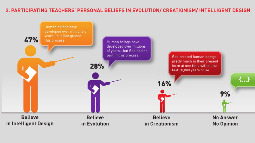 believing in evolution essay In general, americans believe in science a new report by the pew research center found that 79 percent of the 2,000 adults surveyed think science has made life easier for most people.