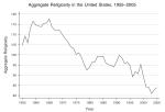 Aggregate religiosity in US