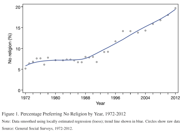 Declining religiosity graph