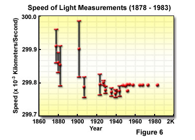Measurements of speed of light over time. From http://micro.magnet.fsu.edu/primer/lightandcolor/speedoflight.html