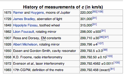 From Wikipedia, http://en.wikipedia.org/wiki/Speed_of_light#History