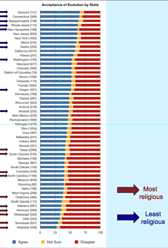 Evolution and religion by state