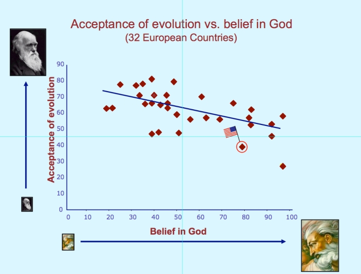 Religion:evolution