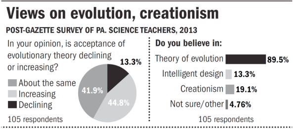 More creationism sneaks into public schools « Why ...