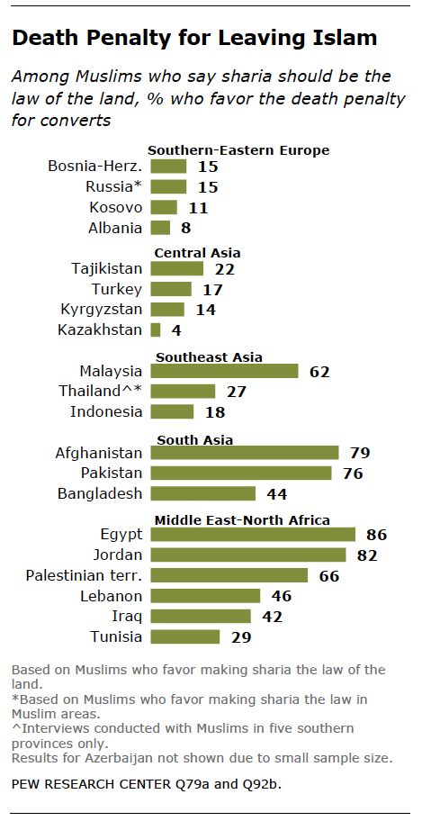 Muslim stance on homosexuality statistics