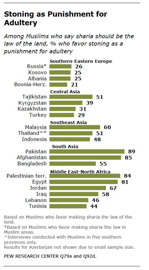 Muslim beliefs about homosexuality