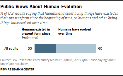 Pew evolution2013-1