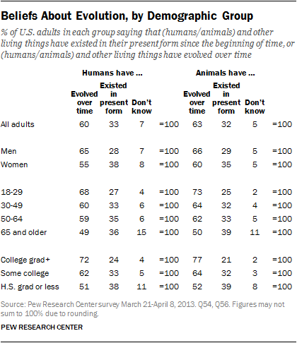 Pew Poll: American evolution-acceptance holds steady, partisan ...