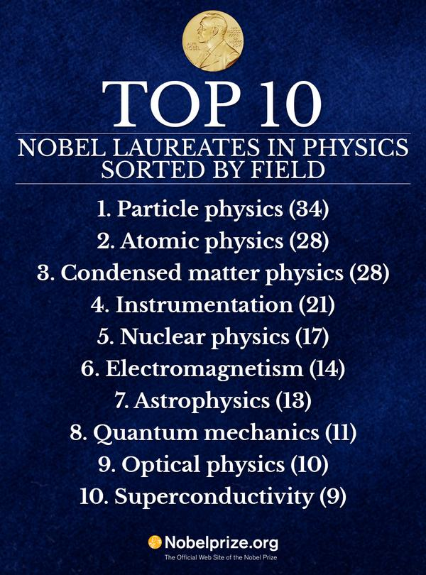 Nobel Prize for Physics goes to three who invented a light ...