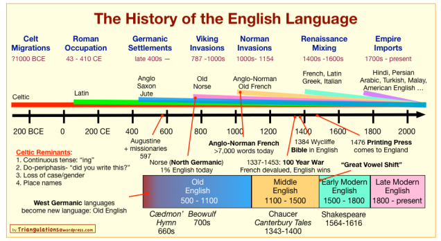 the history of the english language in one chart and a