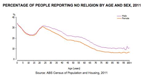 Image result for no religion in australia