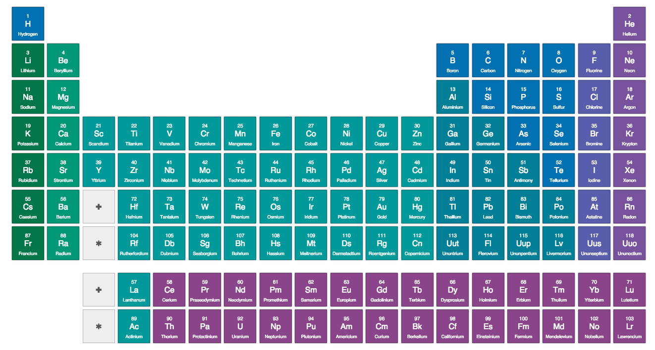 An interactive periodic table why evolution is true gamestrikefo Image collections