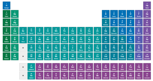 An interactive periodic table why evolution is true screen shot 2015 05 26 at 15101 pm urtaz Gallery