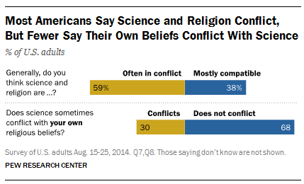 an analysis of the conflicts between scientists and nonscientists beliefs of evolution Can six minutes of culturally competent evolution education reduce students' level of perceived conflict between evolution and religion.