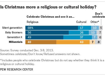 FT_15.12.22_christmasMillennials_religiousCultural420px
