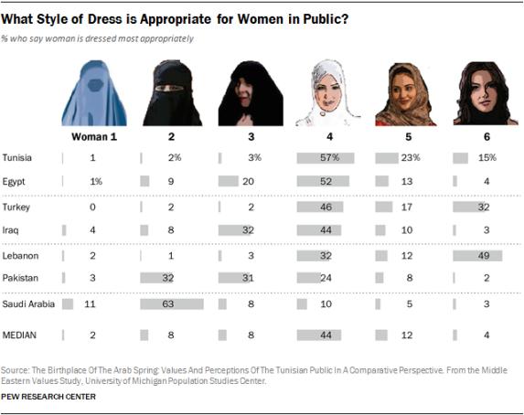 How Muslim women should dress—according to inhabitants of Muslim-majority countries