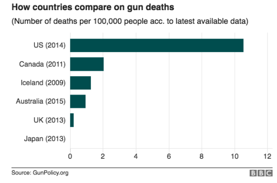 Japan's amazingly low rate of gun deaths (guess why) « Why