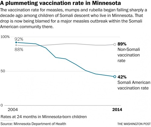 Heres The Vaccination Rate In Minnesota As Reported By The Post The Decline In The Nonsomali Rate Is Likely Statistically Insignificant They Dont Say