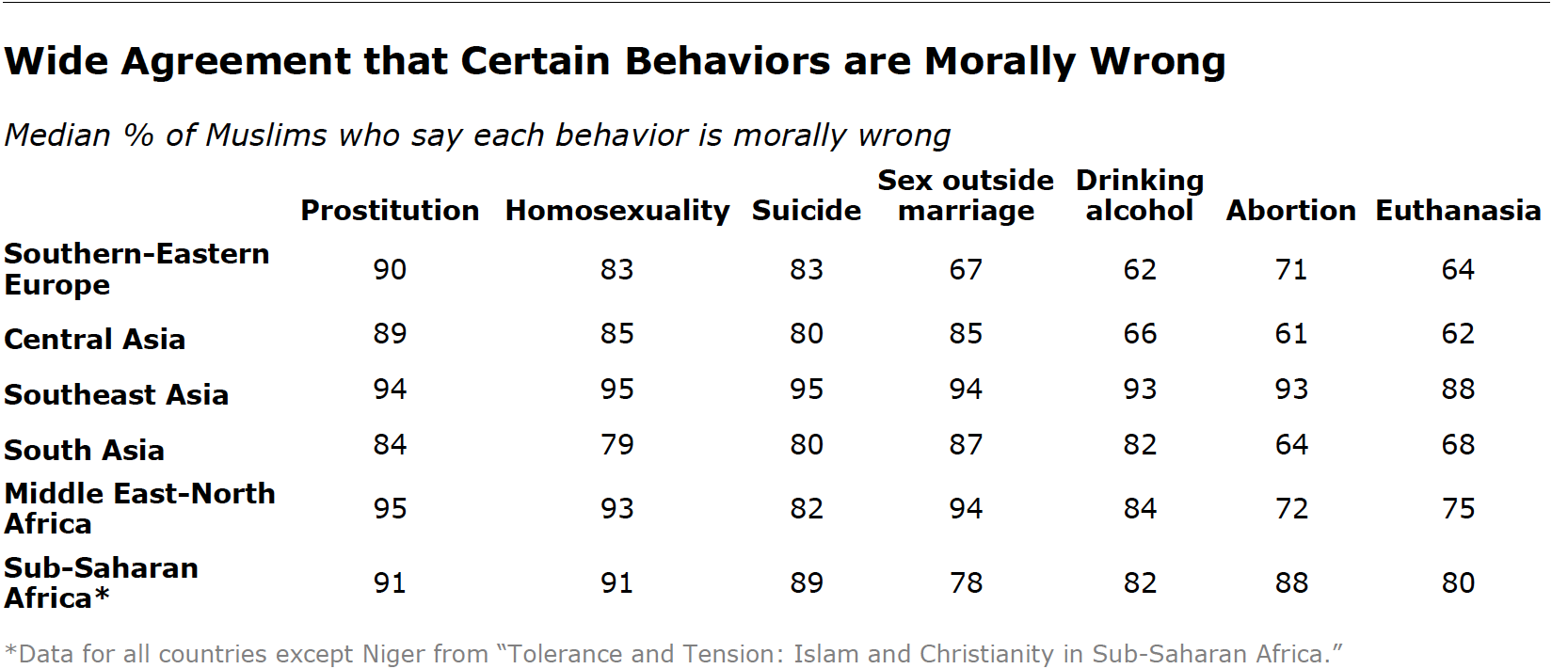Unbiased statistics on homosexuality in the black