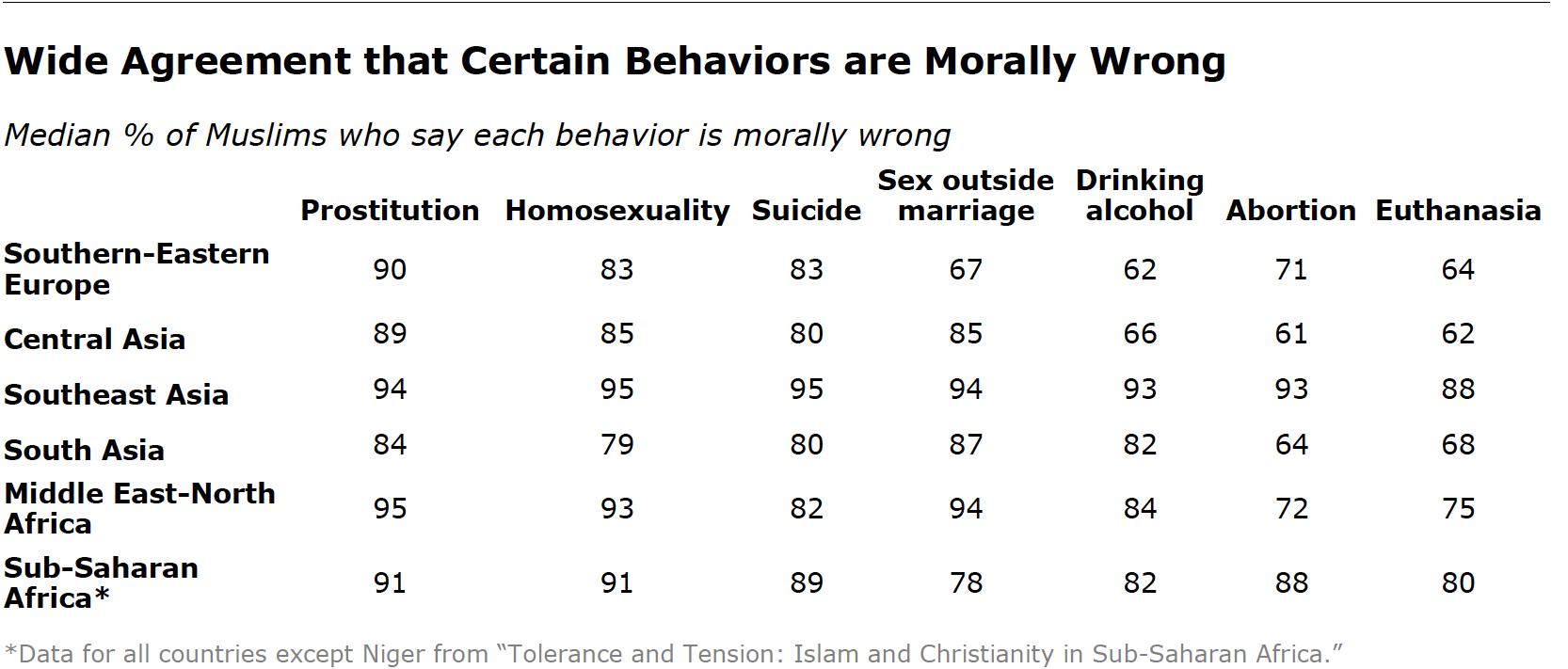 Unbiased statistics on homosexuality laws