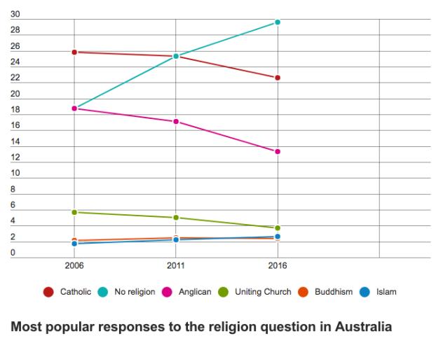 Atheism grows in Australia