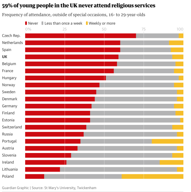 Image result for https://www.stmarys.ac.uk/research/centres/benedict-xvi/docs/2018-mar-europe-young-people-report-eng.pdf