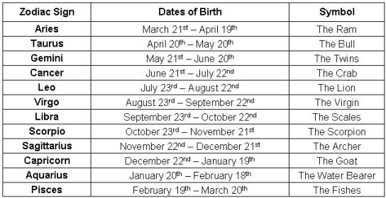 birthday month signs