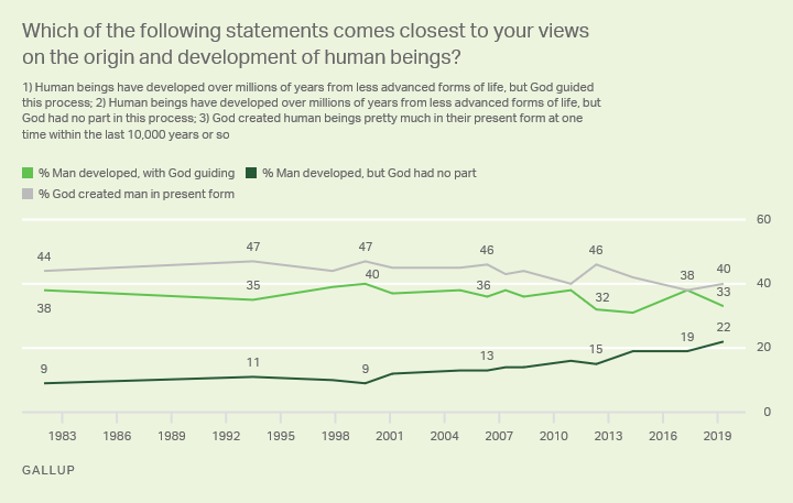 opposite of creationist